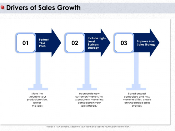 Ways To Design Impactful Trading Solution Drivers Of Sales Growth Ppt PowerPoint Presentation Ideas Influencers PDF