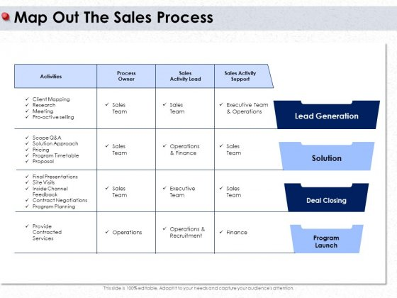 Ways To Design Impactful Trading Solution Map Out The Sales Process Ppt PowerPoint Presentation Model Topics PDF