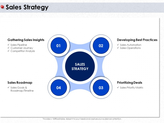 Ways To Design Impactful Trading Solution Sales Strategy Ppt PowerPoint Presentation Model Format PDF