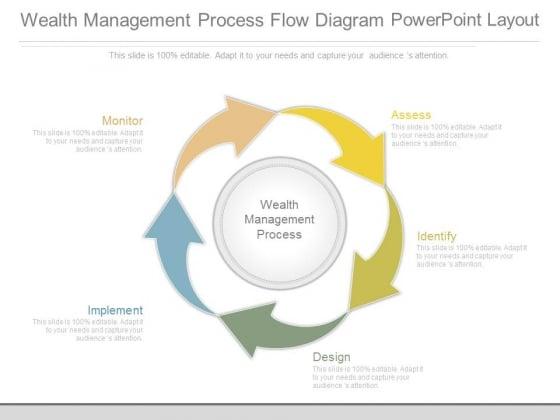 Wealth Management Process Flow Diagram Powerpoint Layout