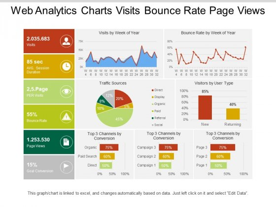Web Analytics Charts Visits Bounce Rate Page Views Ppt PowerPoint Presentation Icon Layouts