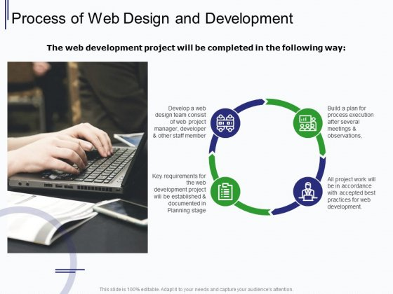 Web Development It And Design Process Of Web Design And Development Ppt Clipart PDF