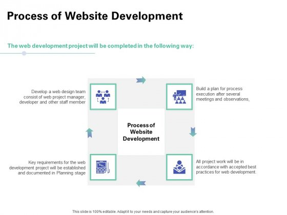Web Redesign Process Of Website Development Ppt Infographics Gallery PDF