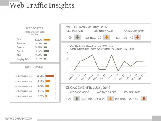 Web Traffic Insights Ppt PowerPoint Presentation Infographic Template