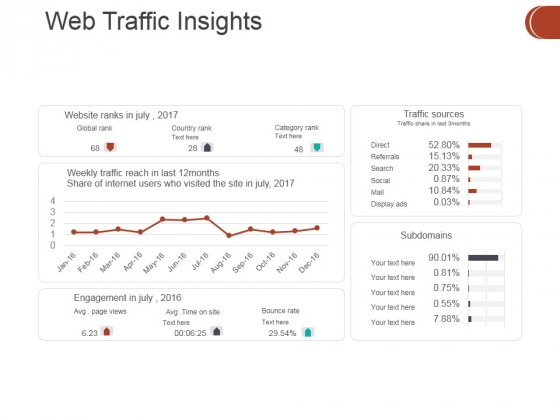 Web Traffic Insights Ppt PowerPoint Presentation Styles Picture