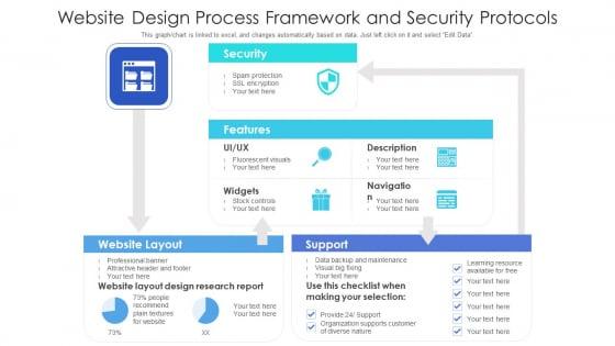 Website Design Process Framework And Security Protocols Ppt PowerPoint Presentation File Skills PDF