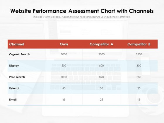 Website Performance Assessment Chart With Channels Ppt PowerPoint Presentation Layouts Infographic Template PDF