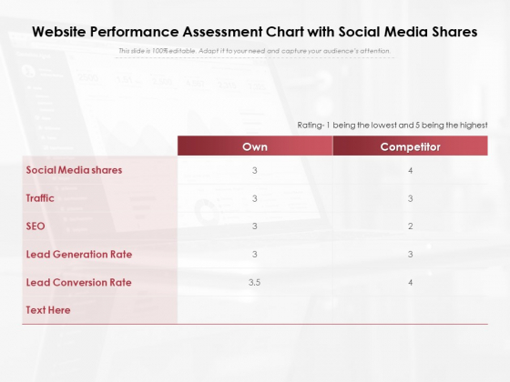 Website Performance Assessment Chart With Social Media Shares Ppt PowerPoint Presentation Layouts PDF