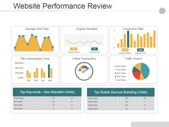 Website Performance Review Ppt PowerPoint Presentation Icon Deck