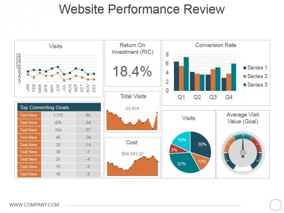 Website Performance Review Template 1 Ppt PowerPoint Presentation File Format