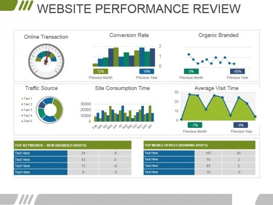 website performance review template 1 ppt powerpoint presentation, Presentation templates