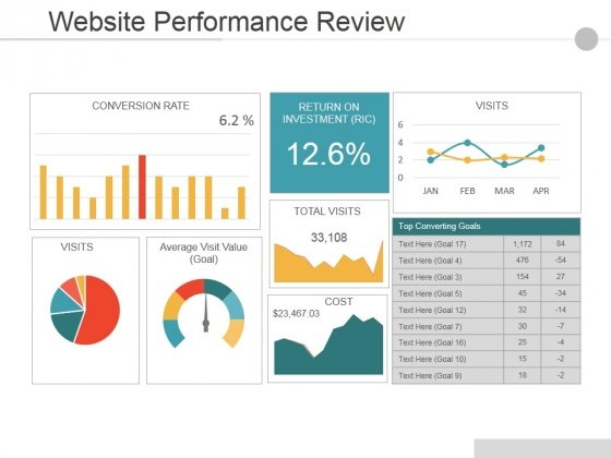 website performance review template ppt powerpoint presentation show