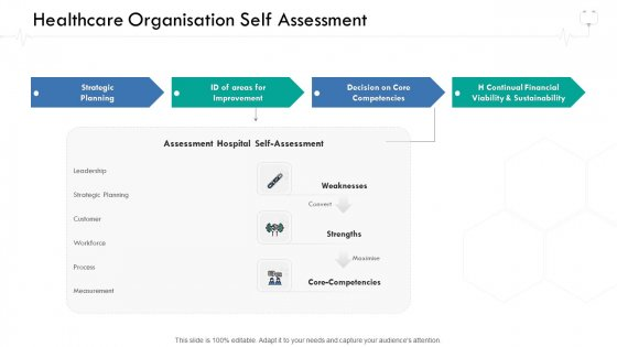 Wellness Management Healthcare Organisation Self Assessment Ppt Summary Themes PDF