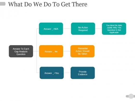 What Do We Do To Get There Ppt PowerPoint Presentation Portfolio Pictures