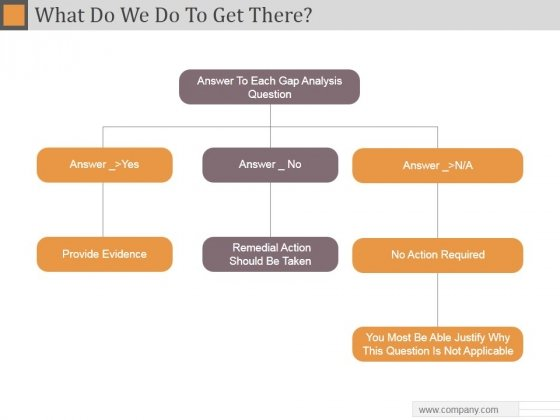 What Do We Do To Get There Ppt PowerPoint Presentation Themes