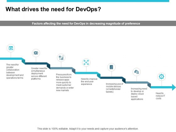 What Drives The Need For Devops Ppt PowerPoint Presentation Icon Designs Download