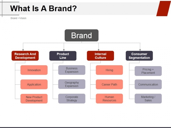 What Is A Brand Ppt PowerPoint Presentation Portfolio Backgrounds
