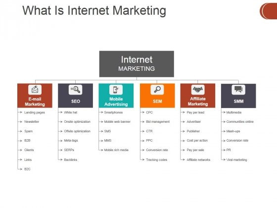What Is Internet Marketing Ppt PowerPoint Presentation Designs