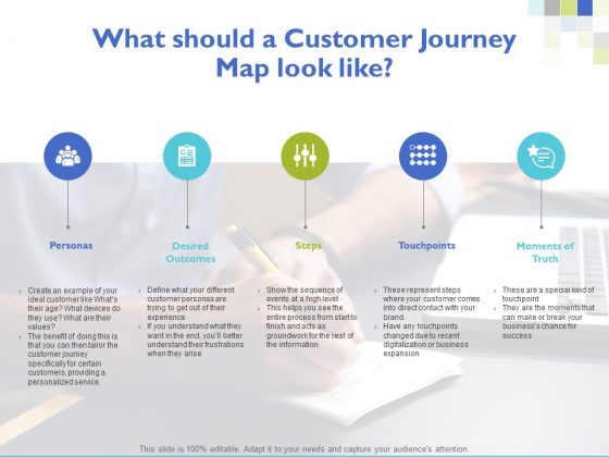 What Should A Customer Journey Map Look Like Ppt PowerPoint Presentation Ideas Maker
