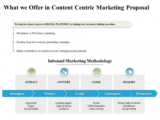 What We Offer In Content Centric Marketing Proposal Ppt PowerPoint Presentation Infographics Format Ideas