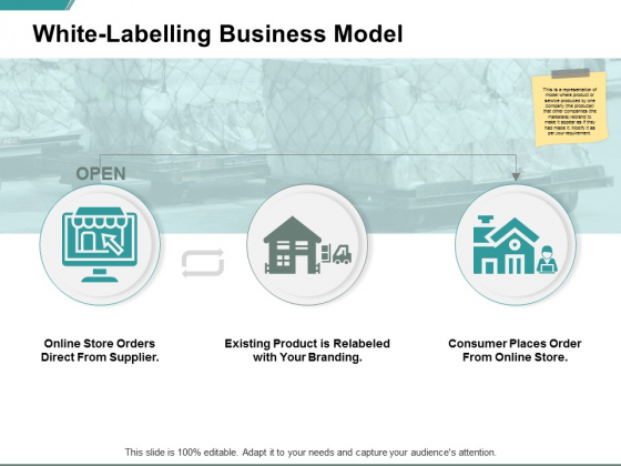 White Labelling Business Model Ppt PowerPoint Presentation Model Background Image