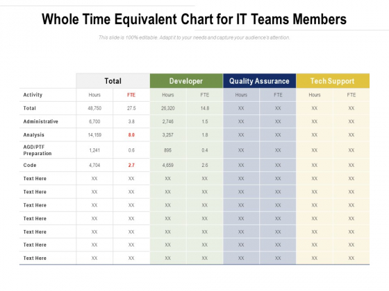 Whole Time Equivalent Chart For IT Teams Members Ppt PowerPoint Presentation File Grid PDF