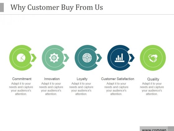 Why Customer Buy From Us Ppt PowerPoint Presentation Design Templates
