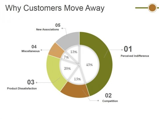 Why Customers Move Away Ppt PowerPoint Presentation Show Gallery