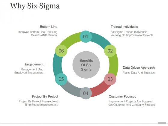 Why Six Sigma Tamplate 1 Ppt PowerPoint Presentation Inspiration