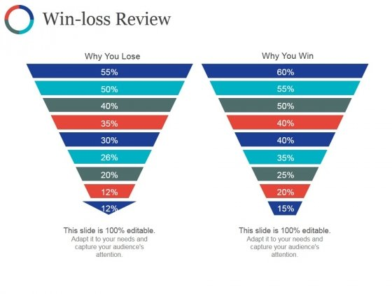 Win Loss Review Ppt PowerPoint Presentation Outline Guide