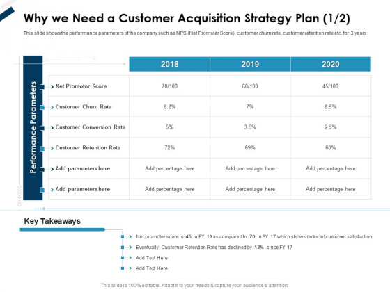 Winning New Customers Strategies Why We Need A Customer Acquisition Strategy Plan Net Ppt Icon Backgrounds PDF