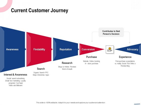 Wireless Phone Information Management Plan Current Customer Journey Slides PDF