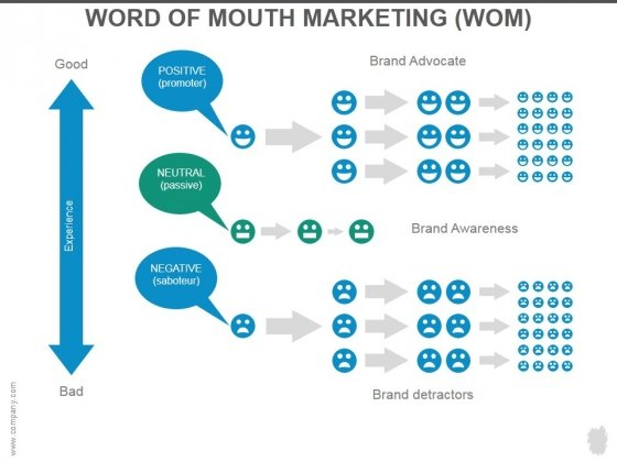 Word Of Mouth Marketing Ppt PowerPoint Presentation Guide