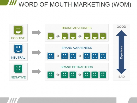 Word Of Mouth Marketing Wom Ppt PowerPoint Presentation Infographics Example File