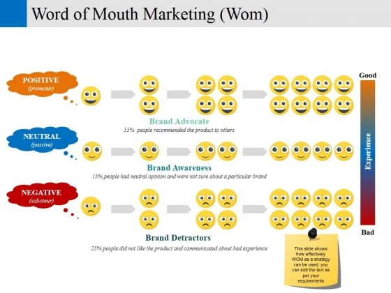 Word Of Mouth Marketing Wom Ppt PowerPoint Presentation Infographics Format