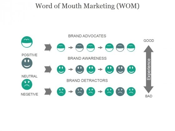 Word Of Mouth Marketing Wom Ppt PowerPoint Presentation Inspiration