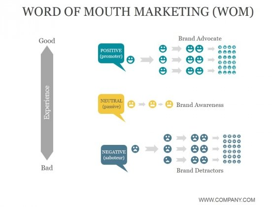 Word Of Mouth Marketing Wom Ppt PowerPoint Presentation Show