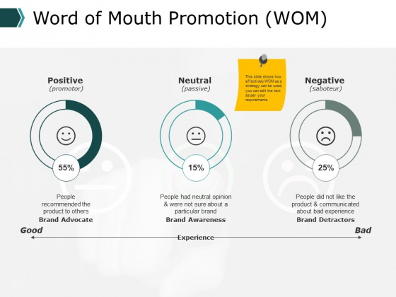 Word Of Mouth Promotion Wom Management Ppt PowerPoint Presentation Pictures Guidelines