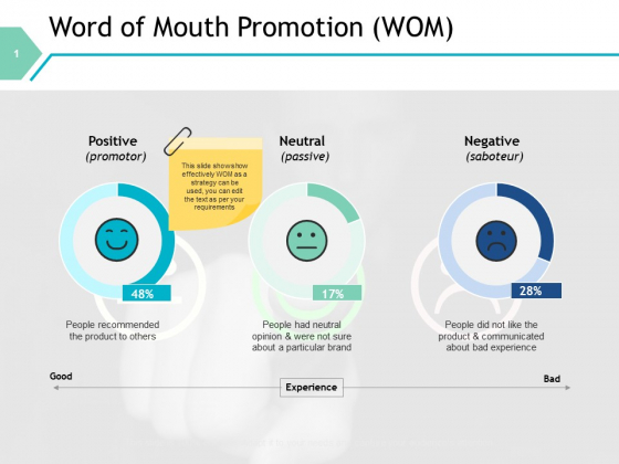 Word Of Mouth Promotion Wom Ppt PowerPoint Presentation Infographic Template Examples