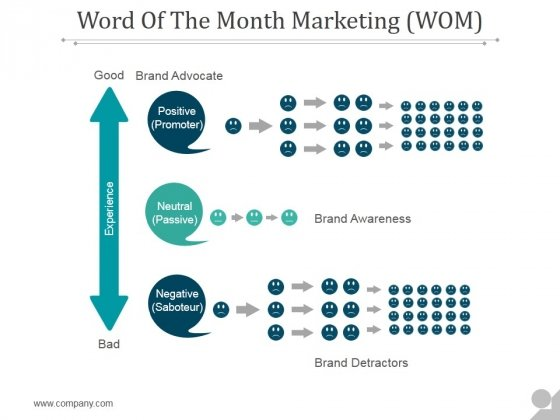 Word Of The Month Marketing Ppt PowerPoint Presentation Styles