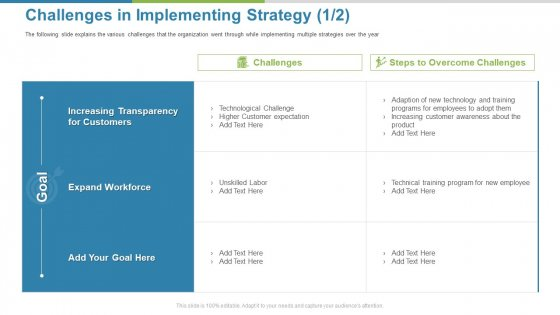 Work Execution Liability Challenges In Implementing Strategy Goal Ppt Layouts Structure PDF