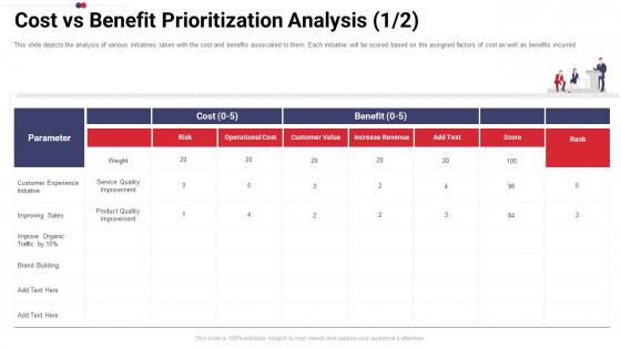 Work Prioritization Procedure Cost Vs Benefit Prioritization Analysis Brand Topics PDF