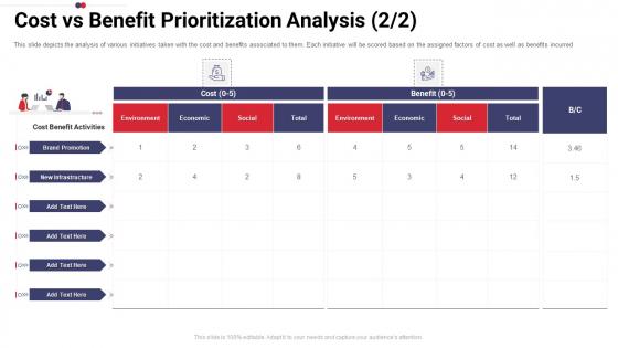 Work Prioritization Procedure Cost Vs Benefit Prioritization Analysis Economic Rules PDF