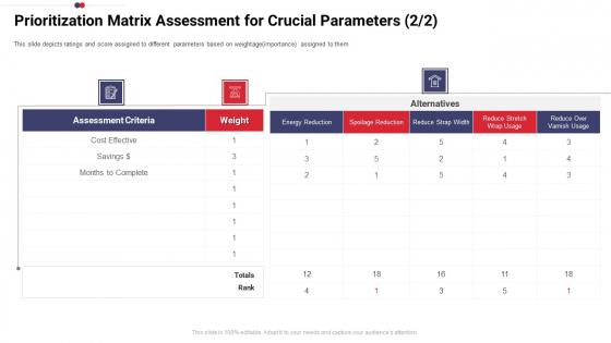 Work Prioritization Procedure Prioritization Matrix Assessment For Crucial Parameters Effective Rules PDF