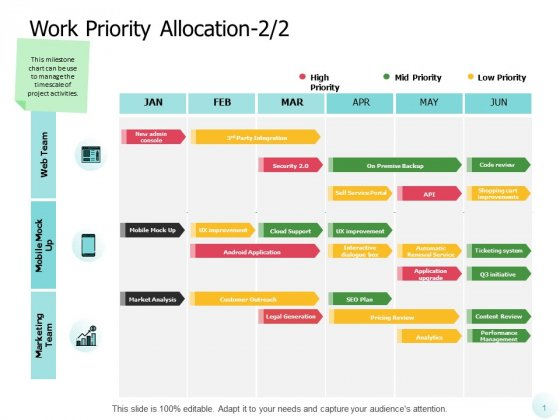 Work Priority Allocation Technology Ppt PowerPoint Presentation Summary Shapes