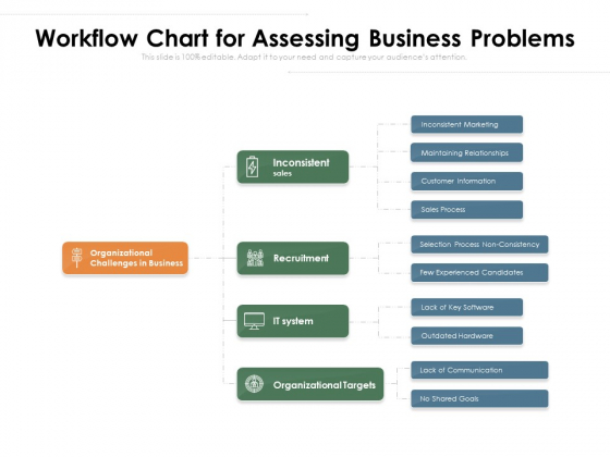 Workflow Chart For Assessing Business Problems Ppt PowerPoint Presentation Gallery Demonstration PDF