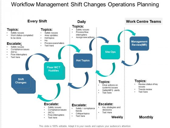 Workflow Management Shift Changes Operations Planning Ppt PowerPoint Presentation Portfolio Template