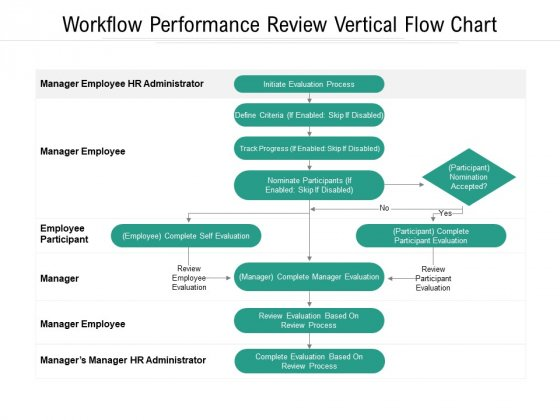 Workflow Performance Review Vertical Flow Chart Ppt PowerPoint Presentation File Design Templates PDF