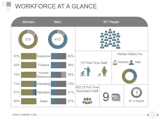 Workforce At A Glance Ppt PowerPoint Presentation Diagrams