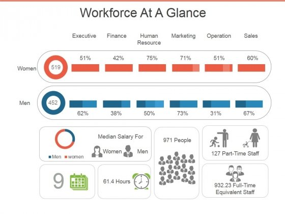 workforce at a glance ppt powerpoint presentation infographic